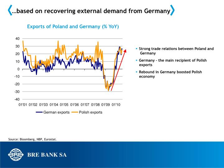 …based on recovering external demand from Germany
