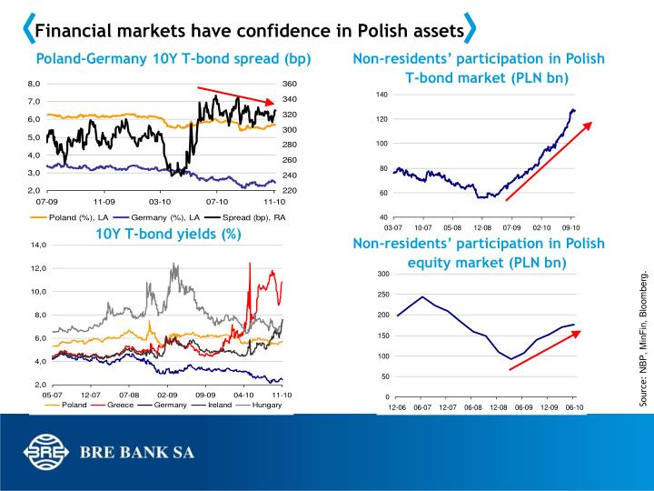 Financial markets have confidence in Polish assets