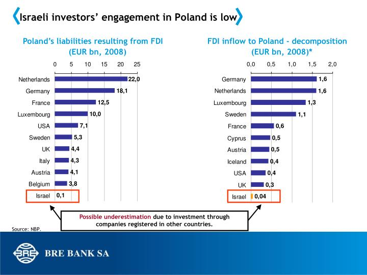 Israeli investors' engagement in Poland is low