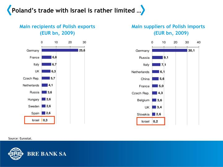 Poland's trade with Israel is rather limited …