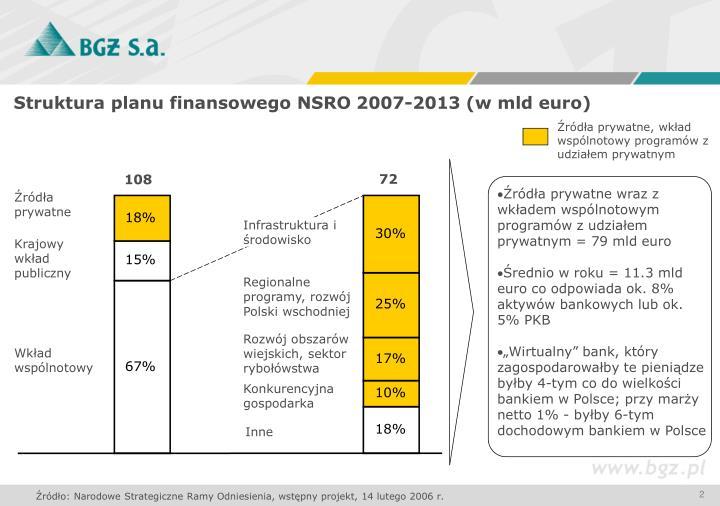 Struktura planu finansowego NSRO 2007-2013 (w mld euro)