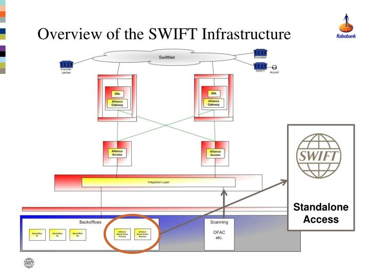 Overview of the SWIFT Infrastructure
