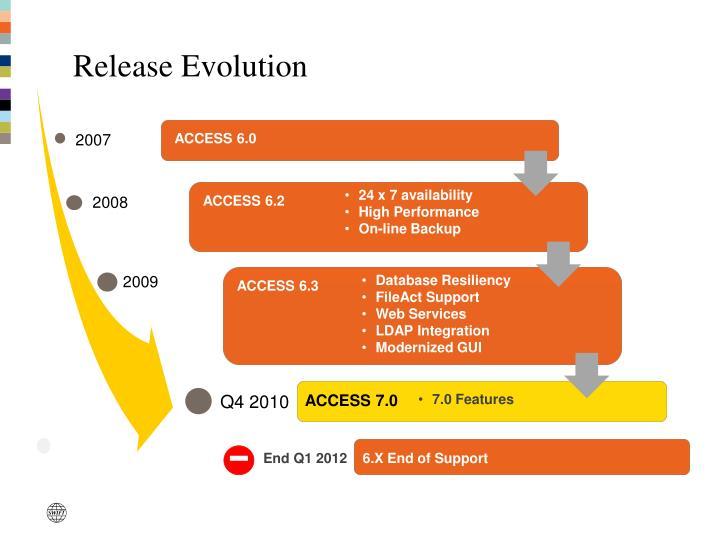 Release Evolution