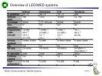overview of leo meo systems