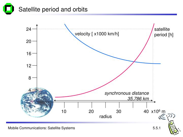 Satellite period and orbits