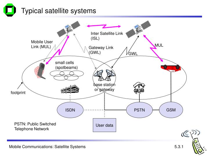 Typical satellite systems