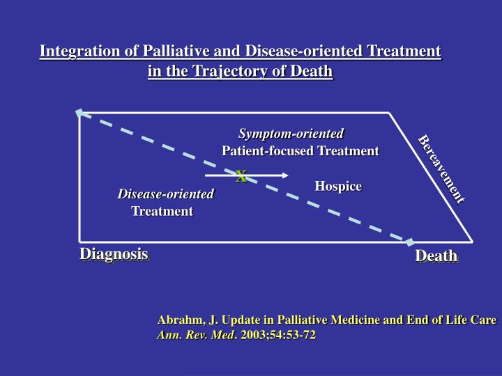 Integration of Palliative and Disease-oriented Treatment