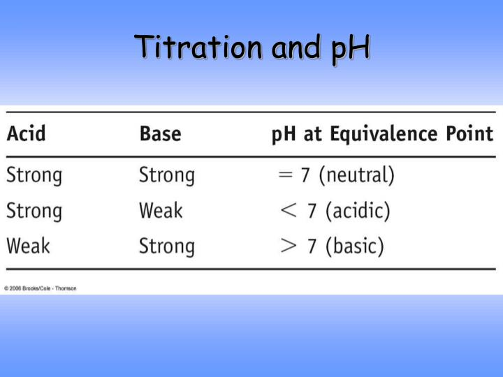 Titration and pH