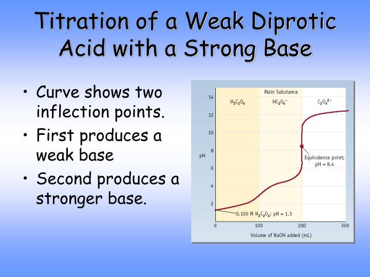 Titration of a Weak