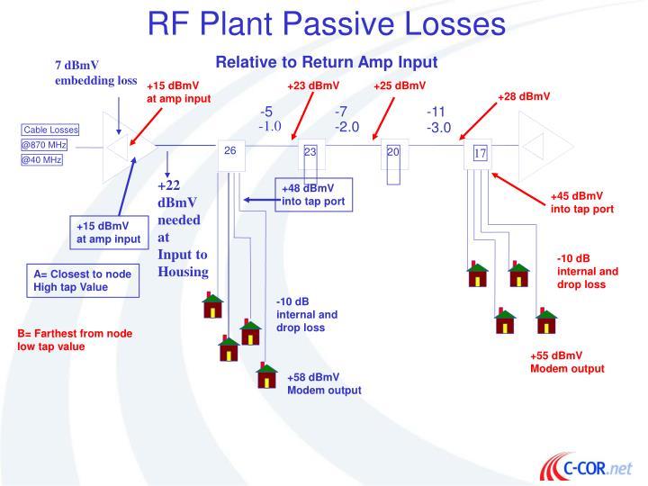 RF Plant Passive Losses