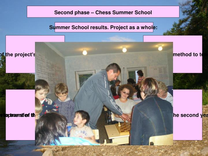 Second phase – Chess Summer School