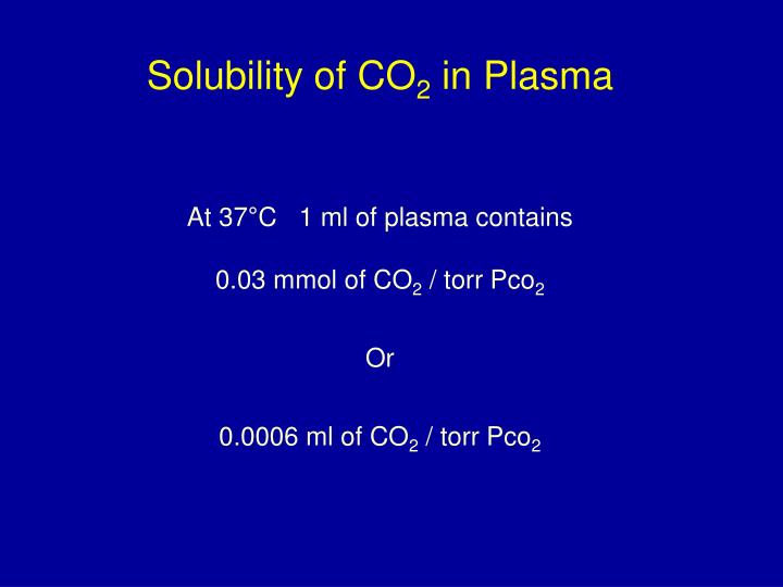Solubility of CO