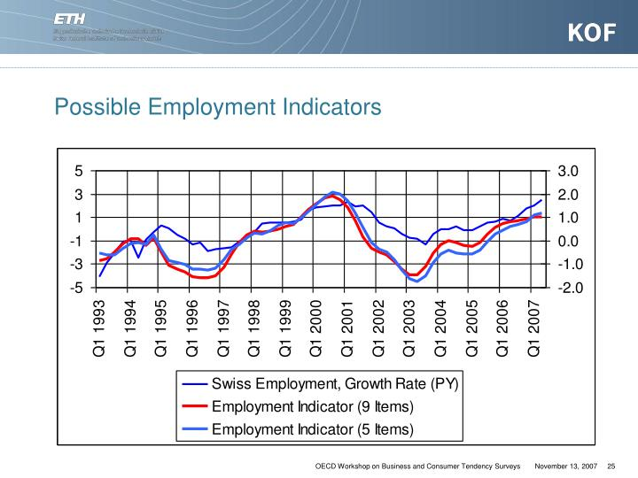 Possible Employment Indicators
