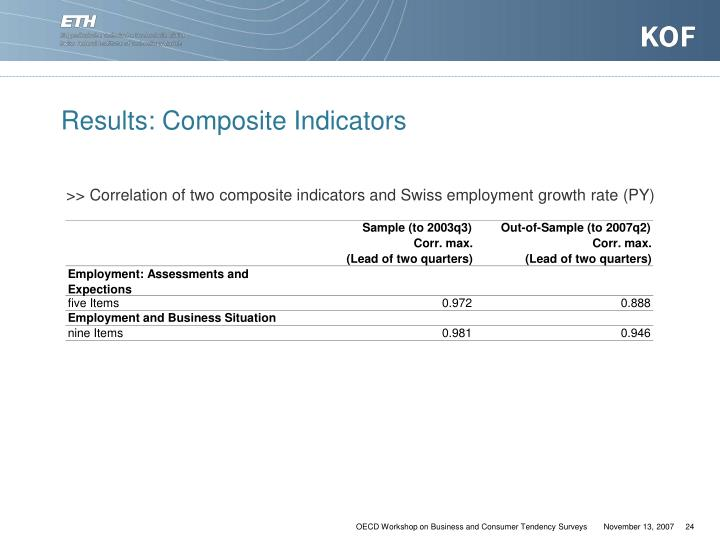 Results: Composite Indicators
