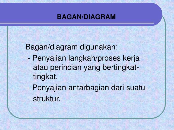 BAGAN/DIAGRAM