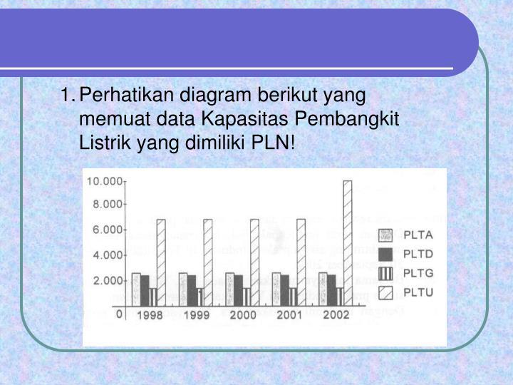 Perhatikan diagram berikut yang memuat data Kapasitas Pembangkit Listrik yang dimiliki PLN!