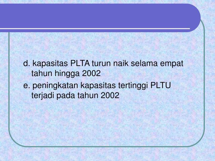d. kapasitas PLTA turun naik selama empat tahun hingga 2002