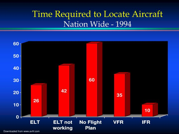 Time Required to Locate Aircraft