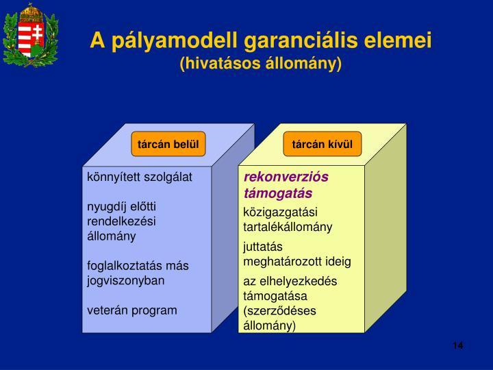 A pályamodell garanciális elemei