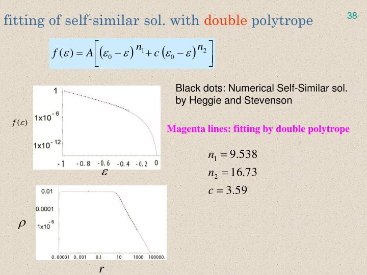 fitting of self-similar sol. with