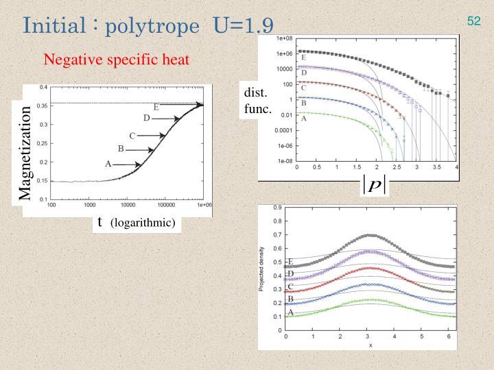 Initial : polytrope  U=1.9