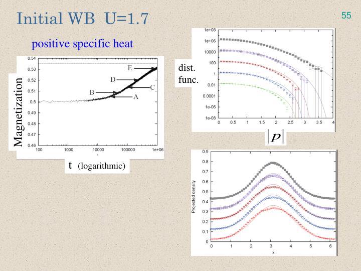 Initial WB  U=1.7