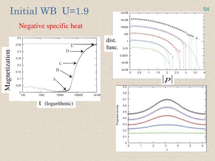 Initial WB  U=1.9