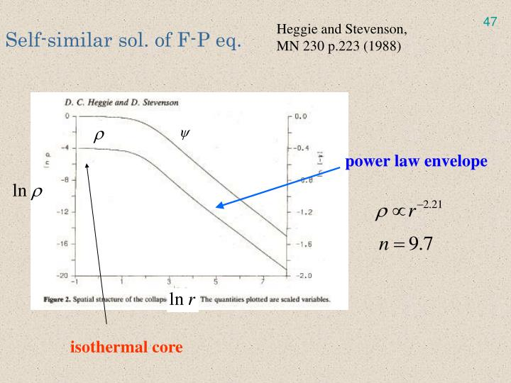 Self-similar sol. of F-P eq.