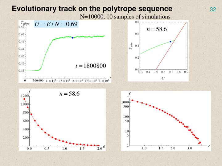 Evolutionary track on the polytrope sequence