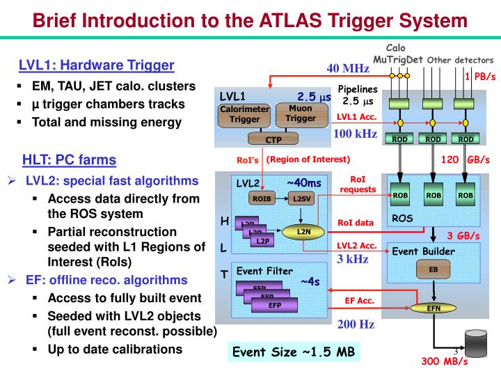 Brief introduction to the atlas trigger system