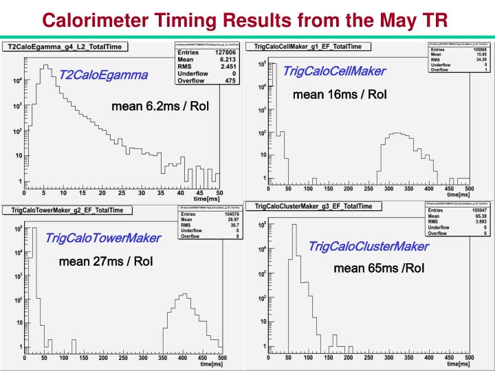 Calorimeter Timing Results from the May TR