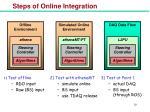 steps of online integration