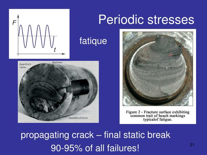 Periodic stresses