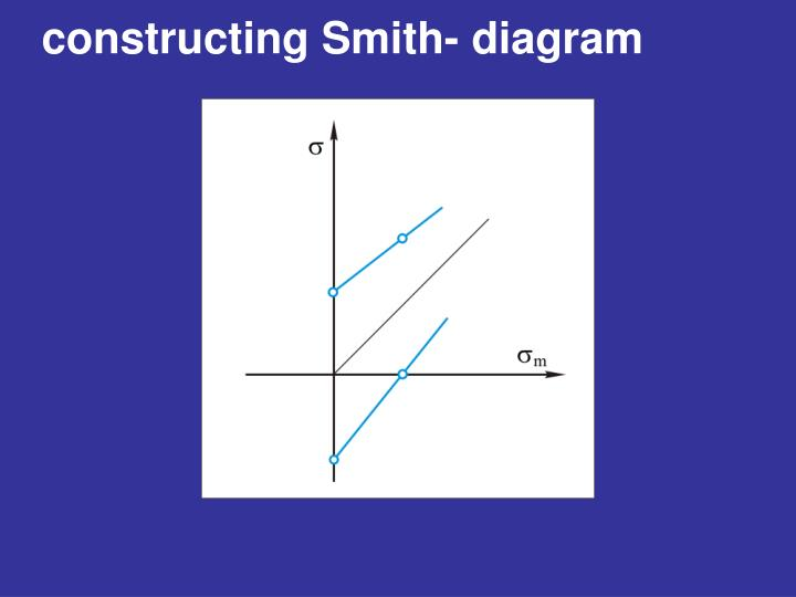constructing Smith- diagram