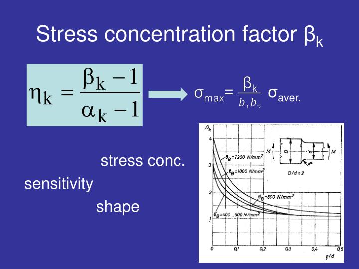 Stress concentration factor