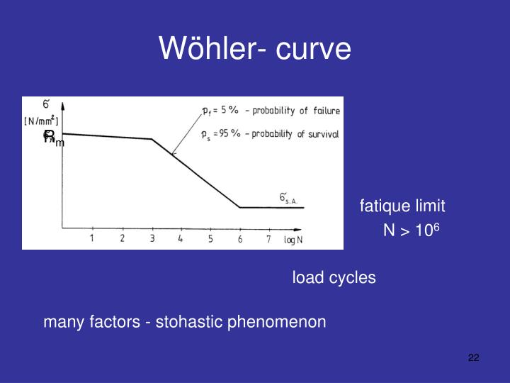 Wöhler- curve