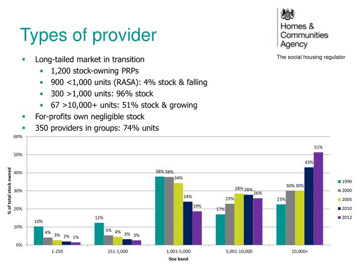 Types of provider