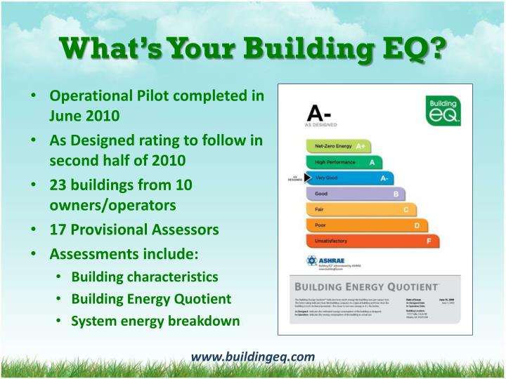 What's Your Building EQ?