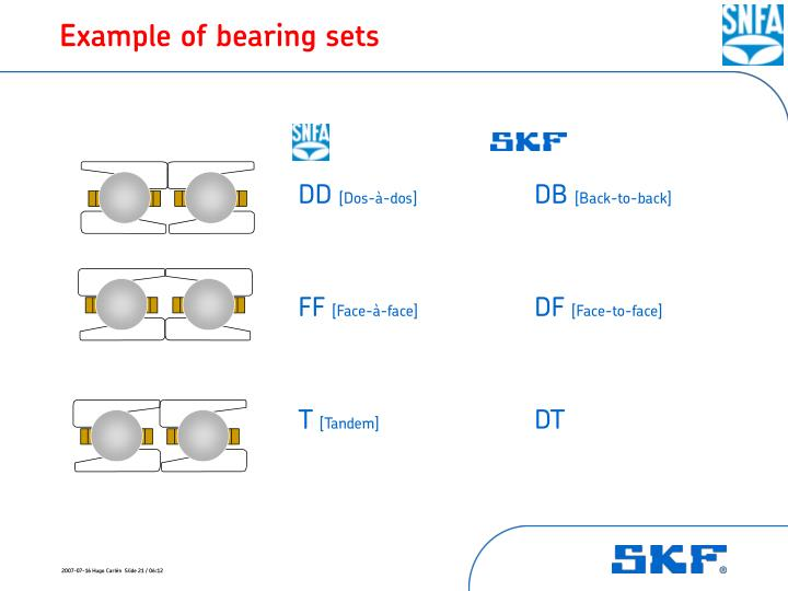 Example of bearing sets