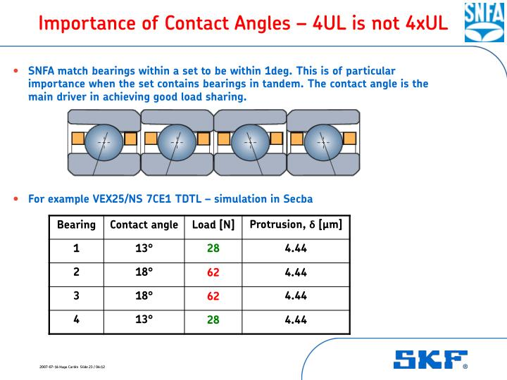 Importance of Contact Angles – 4UL is not 4xUL