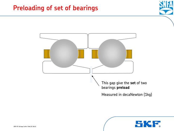 Preloading of set of bearings