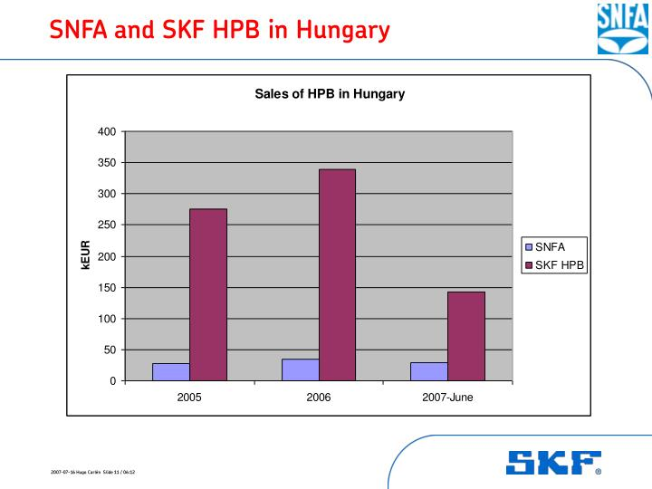SNFA and SKF HPB in Hungary