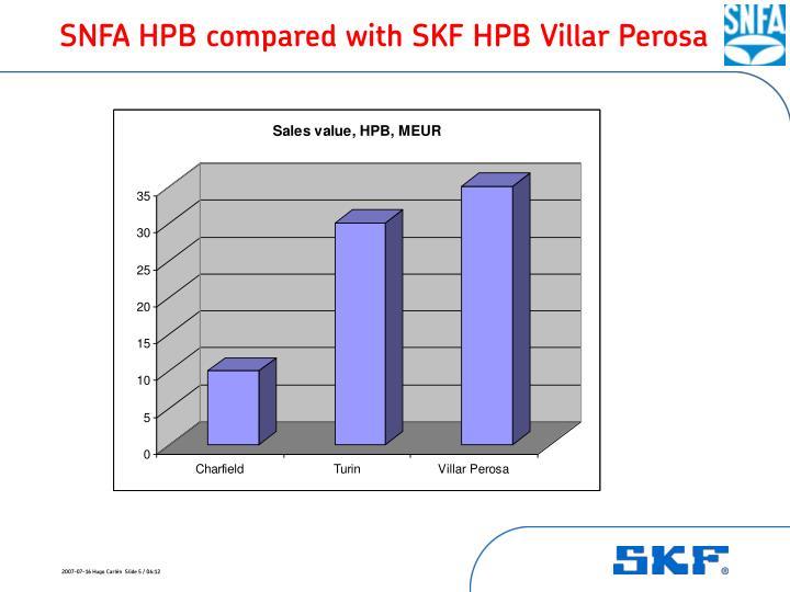 SNFA HPB compared with SKF HPB Villar Perosa