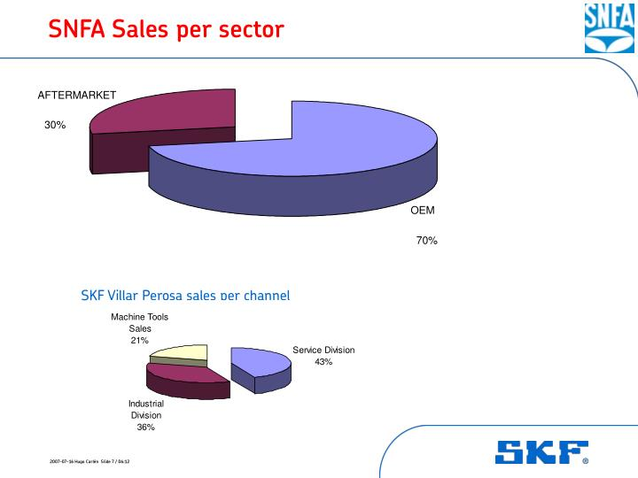 SNFA Sales per sector