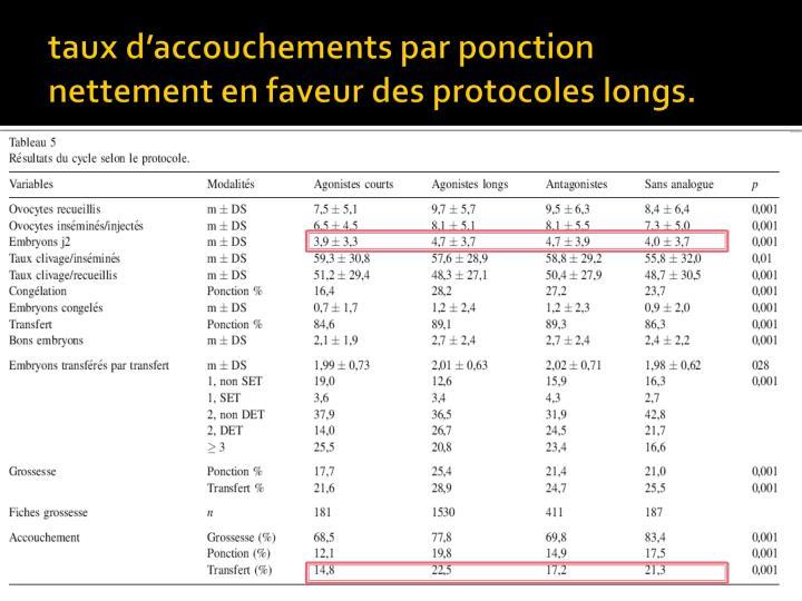 taux d'accouchements par ponction nettement en faveur des protocoles longs.
