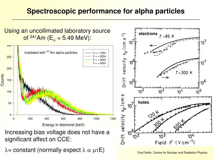 Spectroscopic performance for alpha particles