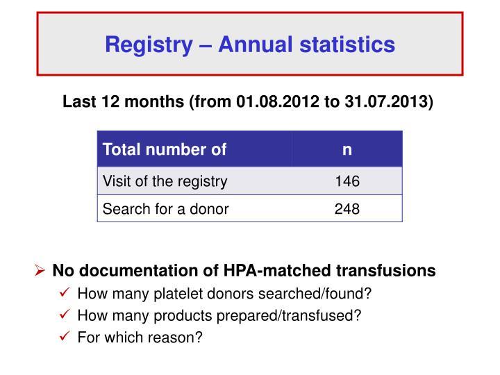 Registry – Annual statistics
