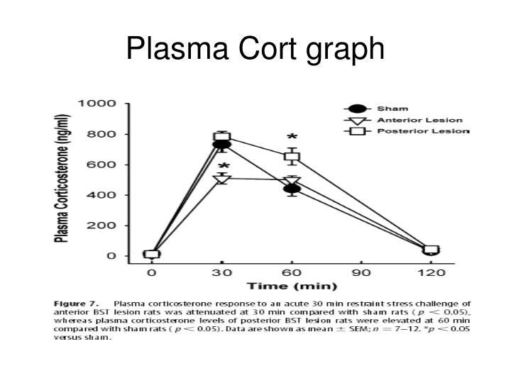 Plasma Cort graph