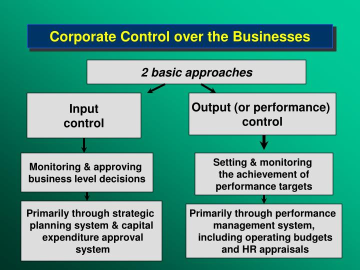 Corporate Control over the