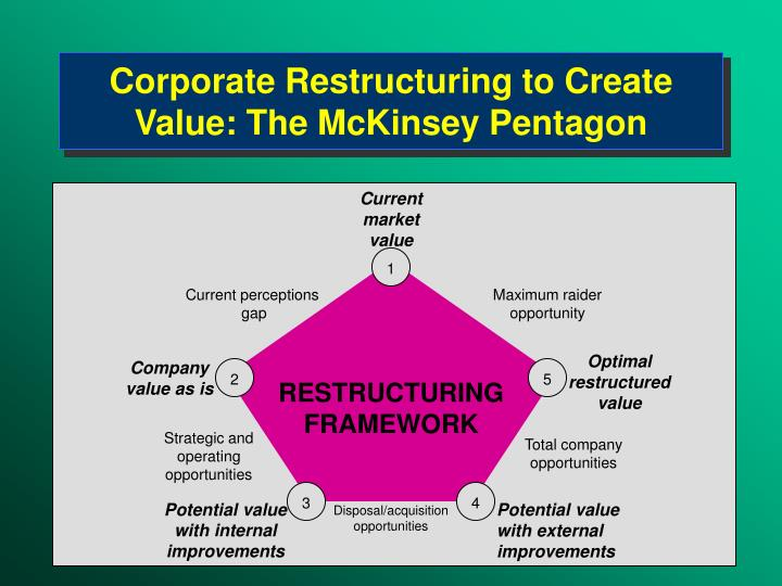 Corporate Restructuring to Create Value: The McKinsey Pentagon